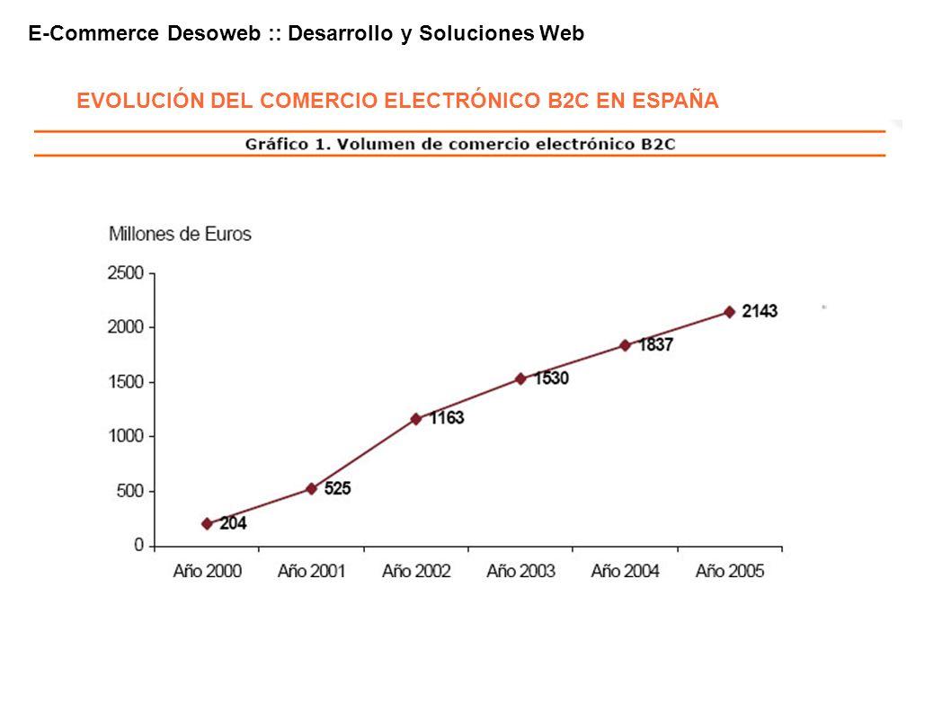 EVOLUCIÓN DEL COMERCIO ELECTRÓNICO B2C EN ESPAÑA E-Commerce Desoweb :: Desarrollo y Soluciones Web