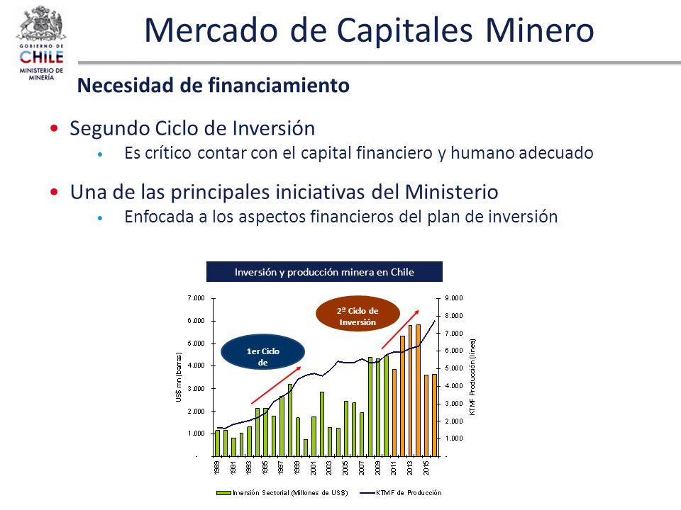 Mercado de Capitales Minero Segundo Ciclo de Inversión Es crítico contar con el capital financiero y humano adecuado Una de las principales iniciativa