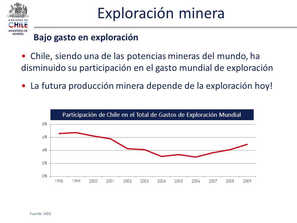 Exploración minera Chile, siendo una de las potencias mineras del mundo, ha disminuido su participación en el gasto mundial de exploración La futura p