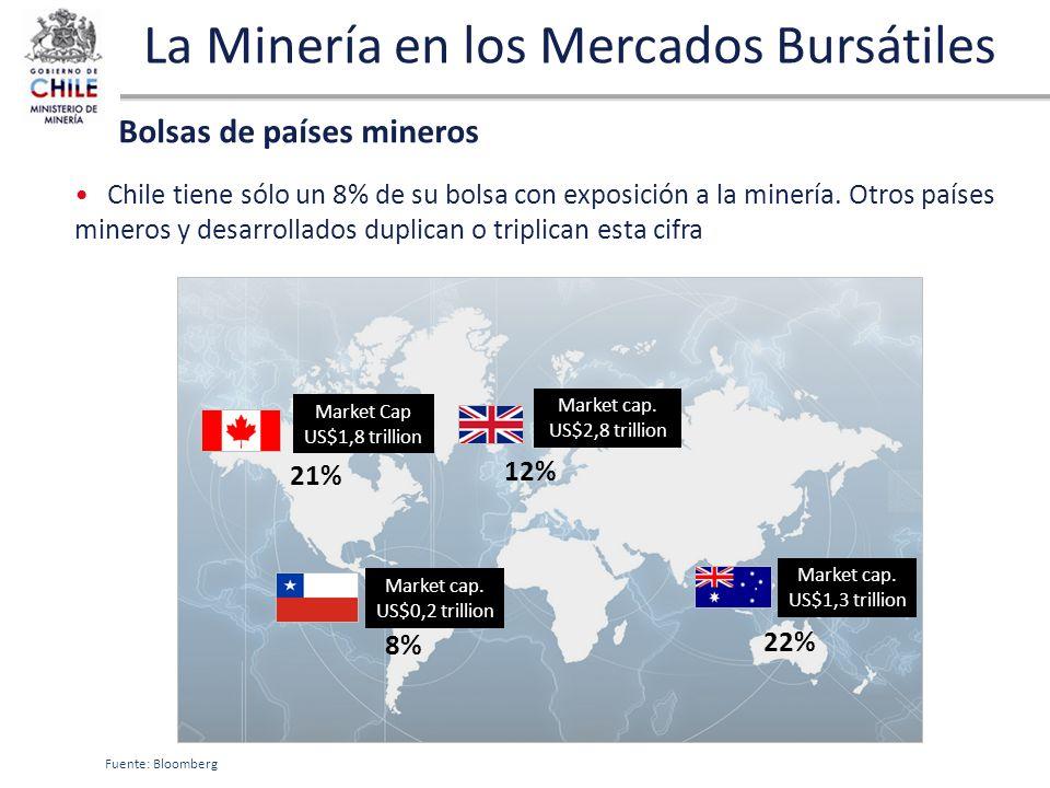 La Minería en los Mercados Bursátiles Chile tiene sólo un 8% de su bolsa con exposición a la minería. Otros países mineros y desarrollados duplican o