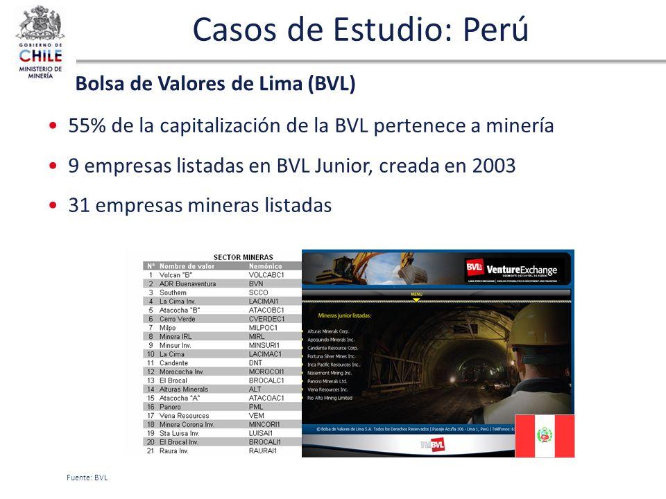 Casos de Estudio: Perú 55% de la capitalización de la BVL pertenece a minería 9 empresas listadas en BVL Junior, creada en 2003 31 empresas mineras li