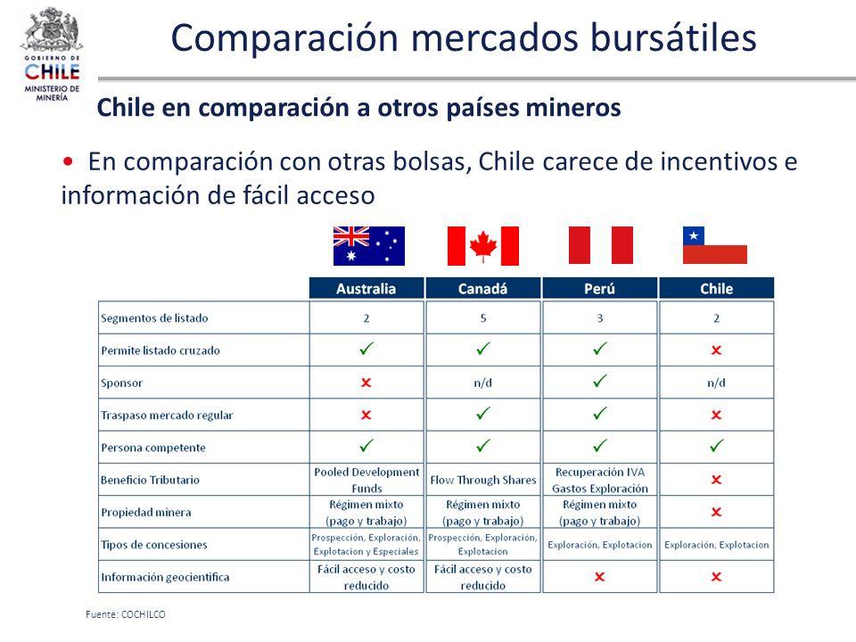 Comparación mercados bursátiles En comparación con otras bolsas, Chile carece de incentivos e información de fácil acceso Chile en comparación a otros
