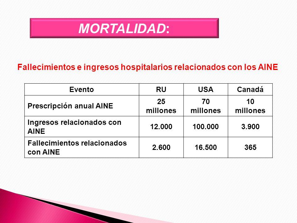 Fallecimientos e ingresos hospitalarios relacionados con los AINE EventoRUUSACanadá Prescripción anual AINE 25 millones 70 millones 10 millones Ingres