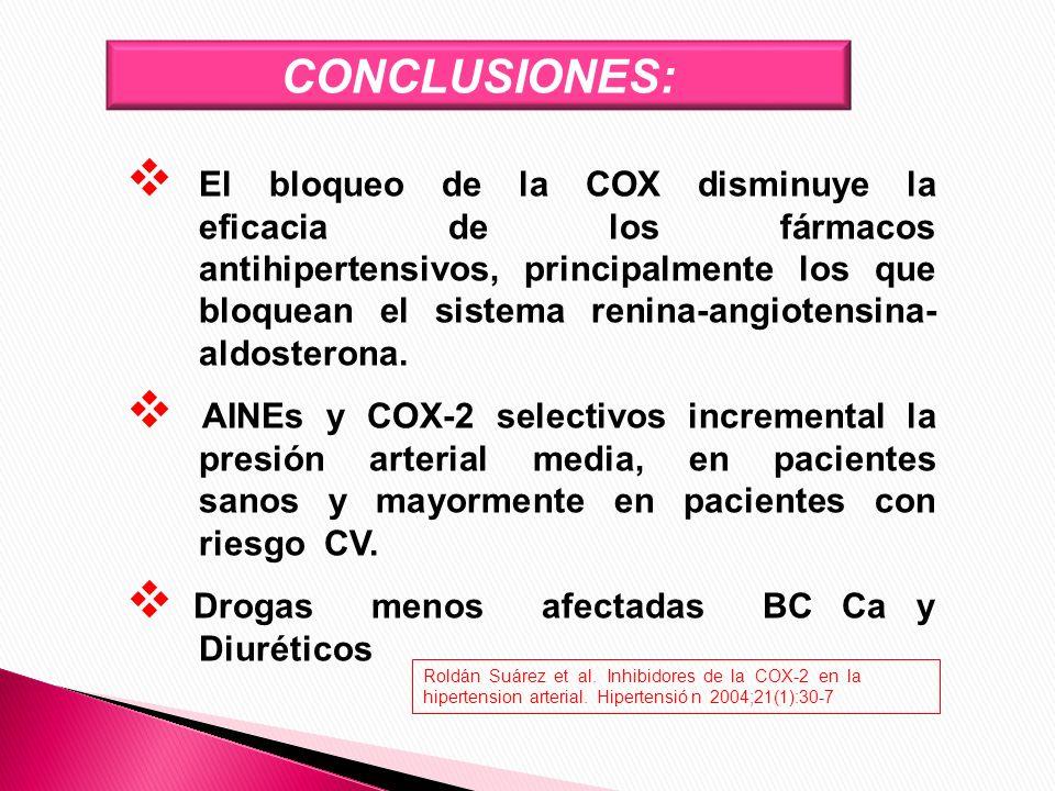 El bloqueo de la COX disminuye la eficacia de los fármacos antihipertensivos, principalmente los que bloquean el sistema renina-angiotensina- aldoster