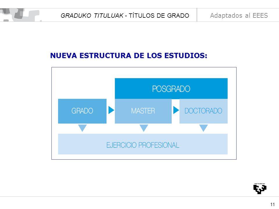 11 NUEVA ESTRUCTURA DE LOS ESTUDIOS: GRADUKO TITULUAK - TÍTULOS DE GRADO Adaptados al EEES