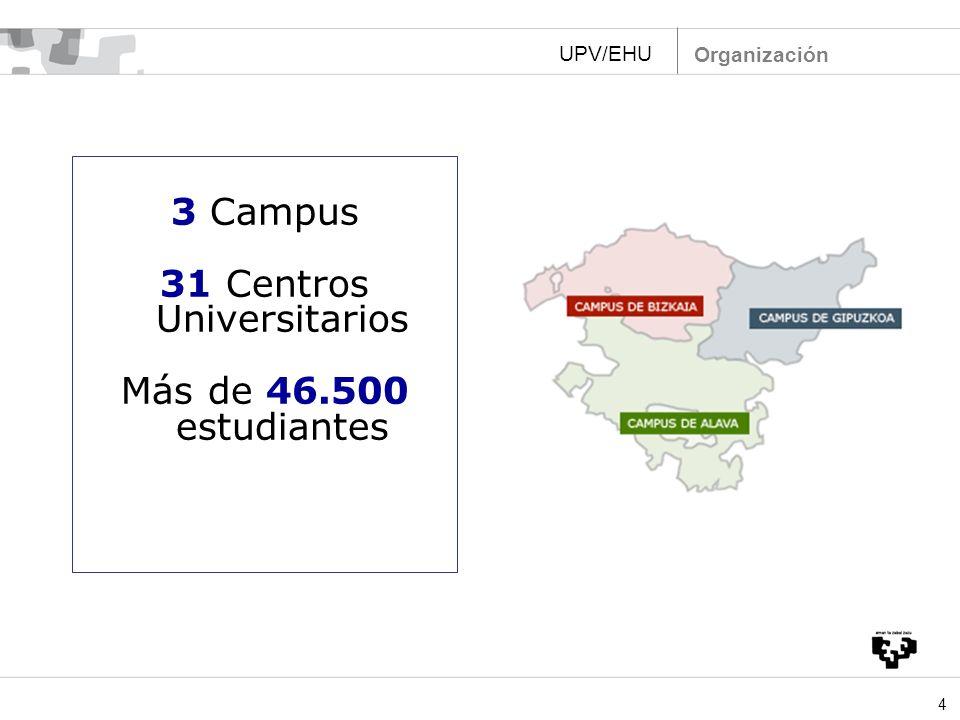 4 3 Campus 31 Centros Universitarios Más de 46.500 estudiantes 13 centros 11 centros 7 centros UPV/EHU Organización
