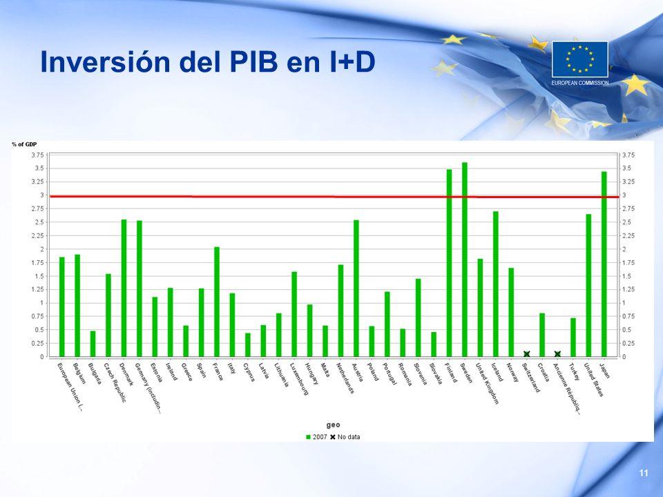 Inversión del PIB en I+D 11