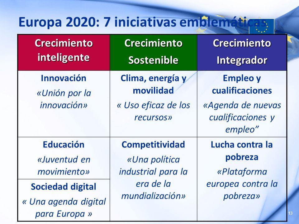 13 Europa 2020: 7 iniciativas emblemáticas Crecimiento inteligente CrecimientoSostenibleCrecimientoIntegrador Innovación «Unión por la innovación» Cli