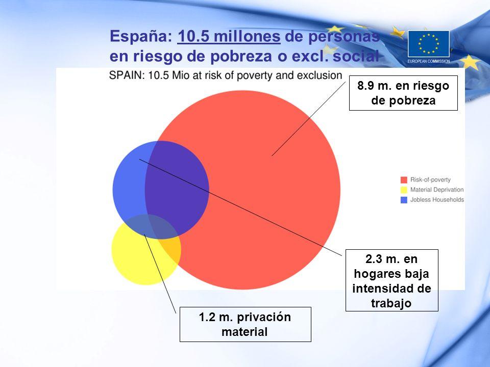 8.9 m. en riesgo de pobreza 1.2 m. privación material 2.3 m. en hogares baja intensidad de trabajo España: 10.5 millones de personas en riesgo de pobr