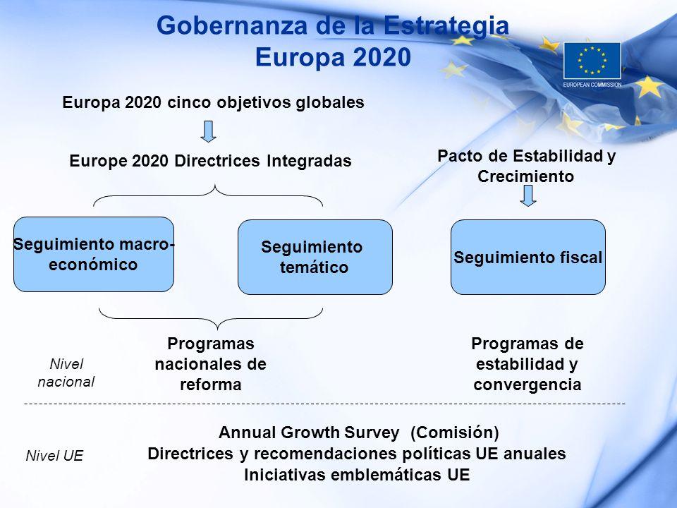 Gobernanza de la Estrategia Europa 2020 Seguimiento fiscal Seguimiento macro- económico Seguimiento temático Europe 2020 Directrices Integradas Europa
