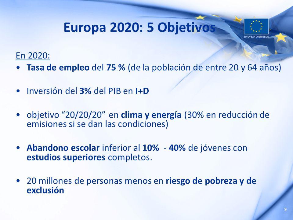 9 Europa 2020: 5 Objetivos En 2020: Tasa de empleo del 75 % (de la población de entre 20 y 64 años) Inversión del 3% del PIB en I+D objetivo 20/20/20