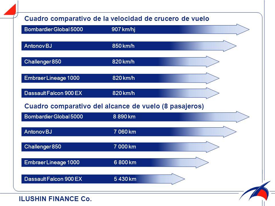ILUSHIN FINANCE Co. Cuadro comparativo de la velocidad de crucero de vuelo Cuadro comparativo del alcance de vuelo (8 pasajeros) Bombardier Global 500