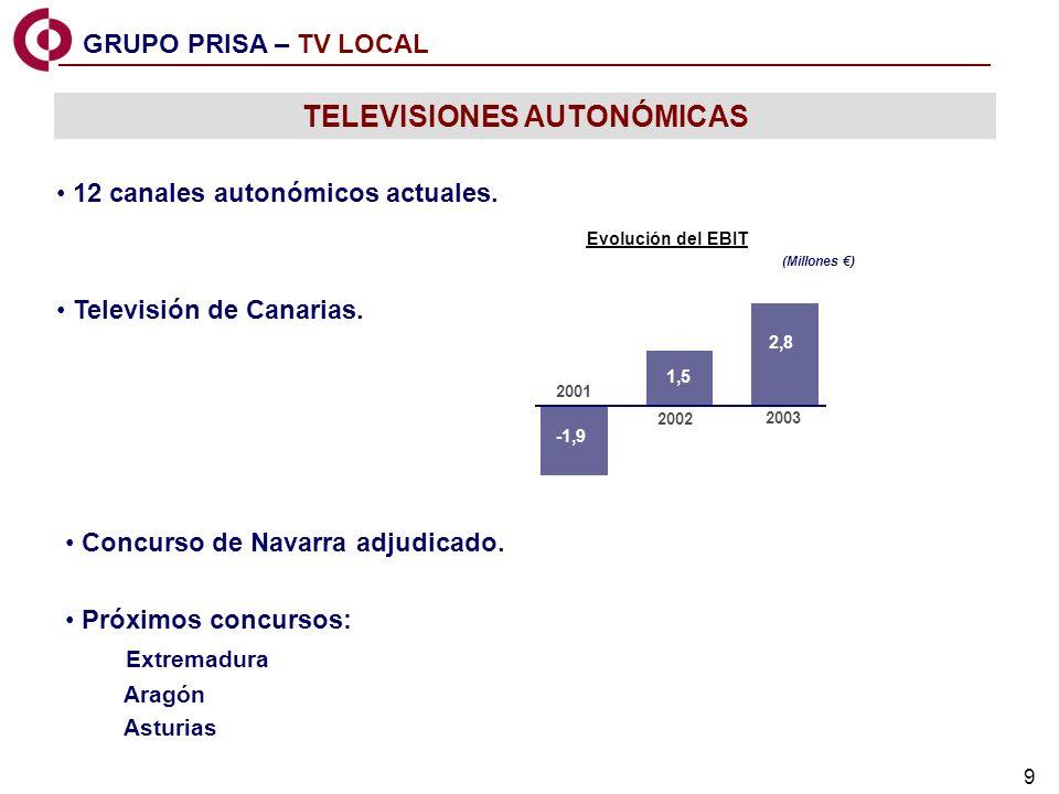 9 TELEVISIONES AUTONÓMICAS Próximos concursos: Extremadura Aragón Asturias 12 canales autonómicos actuales. Televisión de Canarias. Evolución del EBIT