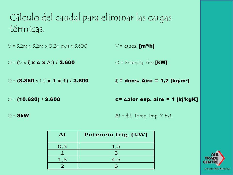 Cálculo del caudal para eliminar las cargas térmicas. V = 3,2m x 3,2m x 0,24 m/s x 3.600 V = caudal [m³/h] Q = ( V x ζ x c x Δt ) / 3.600 Q = Potencia