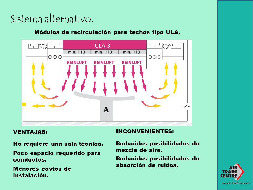 Sistema alternativo. Módulos de recirculación para techos tipo ULA. VENTAJAS: No requiere una sala técnica. Poco espacio requerido para conductos. Men