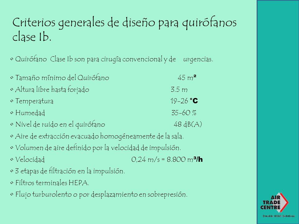 Criterios generales de diseño para quirófanos clase Ib. Quirófano Clase Ib son para cirugía convencional y de urgencias. Tamaño mínimo del Quirófano 4
