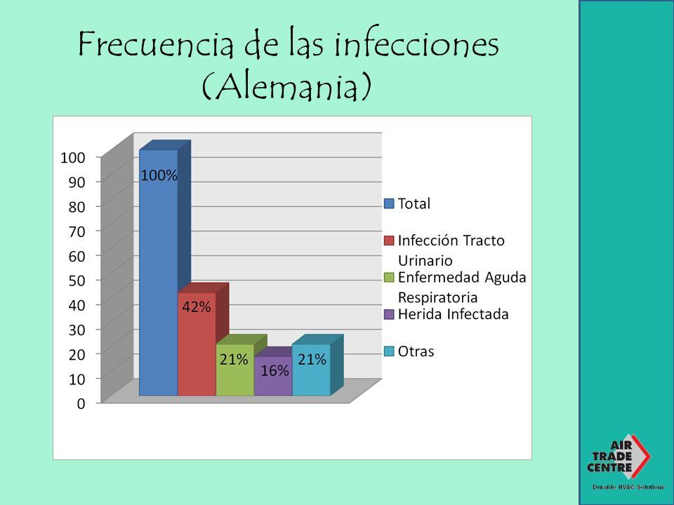 Frecuencia de las infecciones por factor endógeno (Alemania)
