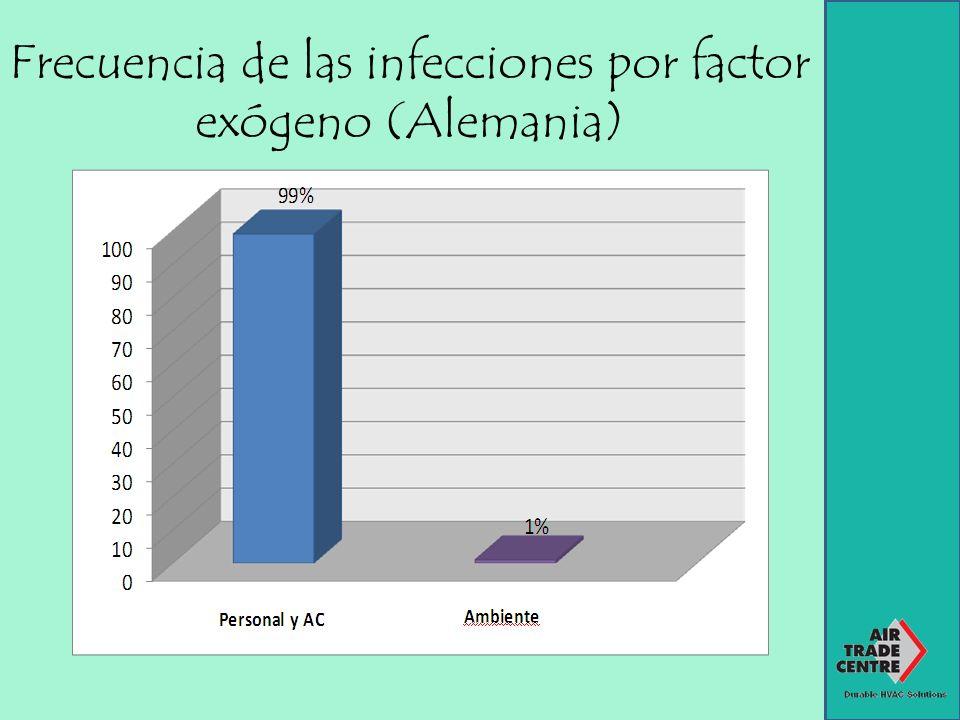 Frecuencia de las infecciones por factor exógeno (Alemania)