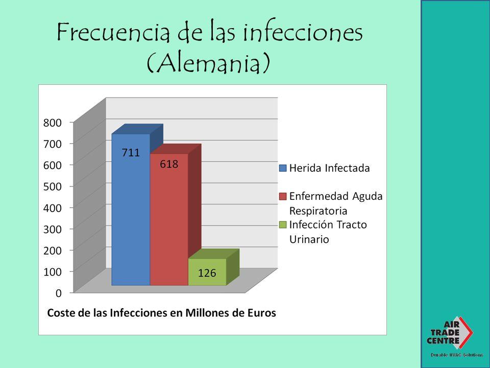 Funciones del Aire Acondicionado Higiénico: Prevención de las infecciones durante las operaciones.