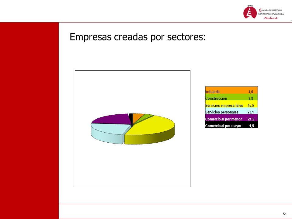 6 Empresas creadas por sectores: Industria 4,6 Construcción 3,8 Servicios empresariales 45,5 Servicios personales 23,1 Comercio al por menor 21,5 Come