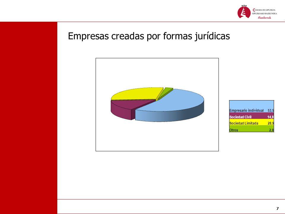 7 Empresas creadas por formas jurídicas Empresario individual 53,5 Sociedad Civil 14,8 Sociedad Limitada 28,9 Otros 2,8
