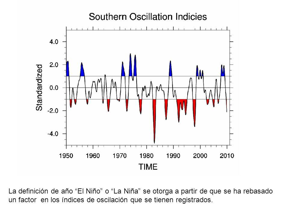 Índice de Oscilación de El Niño La Niña El Niño http://www.cpc.noaa.gov/products/analysis_monitoring/ensostuff/ensoyears.shtml Changes to the Oceanic Niño Index (ONI)