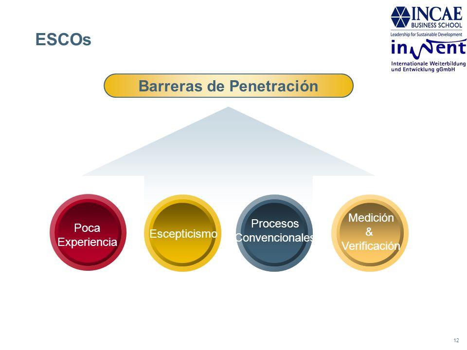 12 ESCOs Barreras de Penetración Poca Experiencia Procesos Convencionales Escepticismo Medición & Verificación