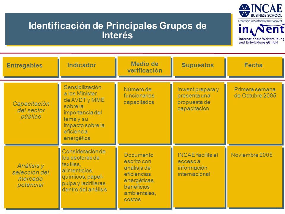 14 Identificación de Principales Grupos de Interés IndicadorSupuestosFecha Número de funcionarios capacitados Inwent prepara y presenta una propuesta