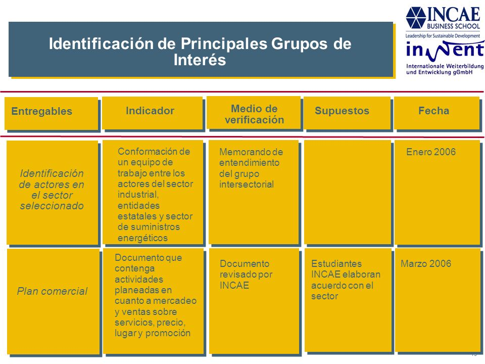 15 Identificación de Principales Grupos de Interés IndicadorSupuestosFecha Memorando de entendimiento del grupo intersectorial Enero 2006 Documento re