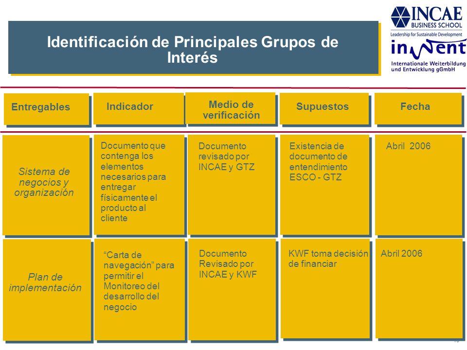 16 Identificación de Principales Grupos de Interés IndicadorSupuestosFecha Documento revisado por INCAE y GTZ Abril 2006 Documento Revisado por INCAE