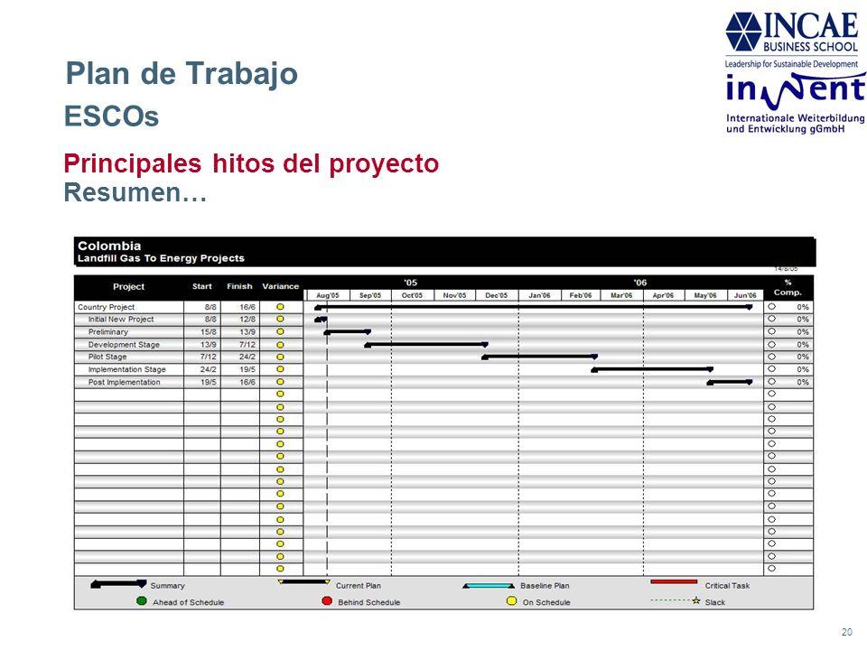 20 Plan de Trabajo Principales hitos del proyecto Resumen… ESCOs