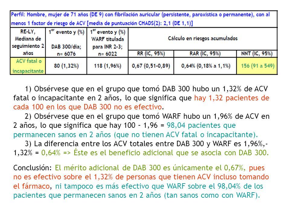 1) Obsérvese que en el grupo que tomó DAB 300 hubo un 1,32% de ACV fatal o incapacitante en 2 años, lo que significa que hay 1,32 pacientes de cada 10