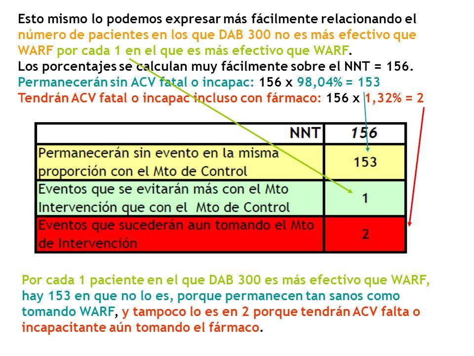 Esto mismo lo podemos expresar más fácilmente relacionando el número de pacientes en los que DAB 300 no es más efectivo que WARF por cada 1 en el que