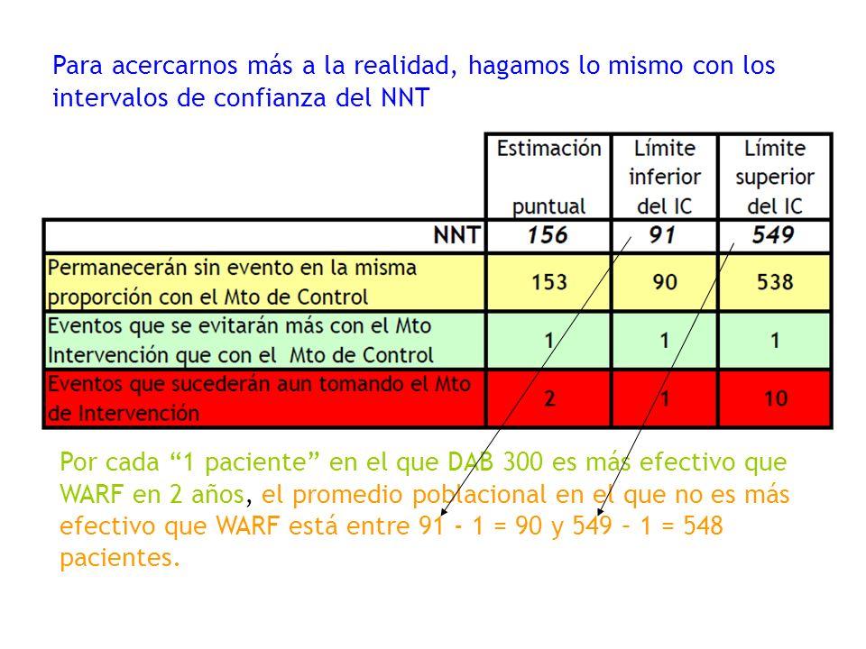 Para acercarnos más a la realidad, hagamos lo mismo con los intervalos de confianza del NNT Por cada 1 paciente en el que DAB 300 es más efectivo que