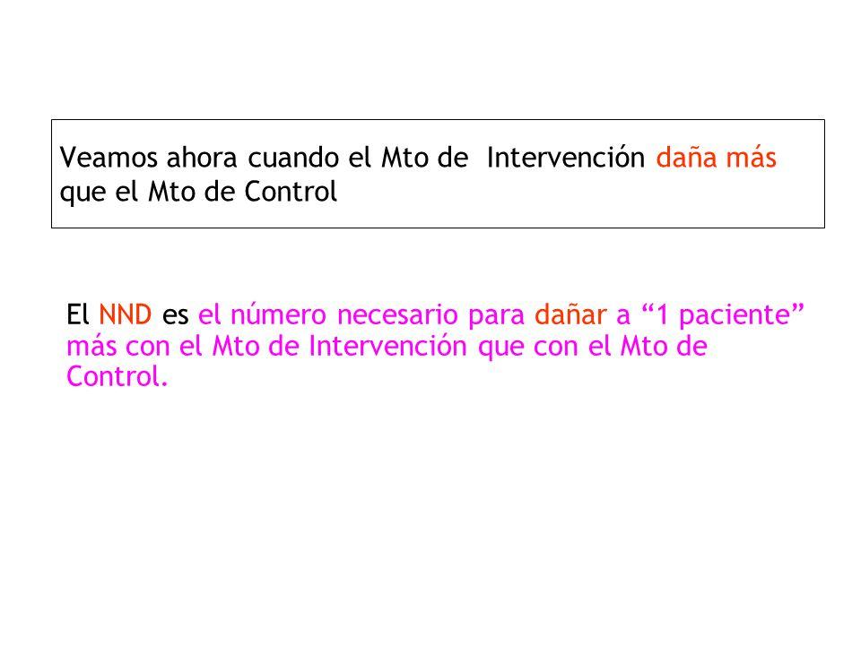 Veamos ahora cuando el Mto de Intervención daña más que el Mto de Control El NND es el número necesario para dañar a 1 paciente más con el Mto de Inte