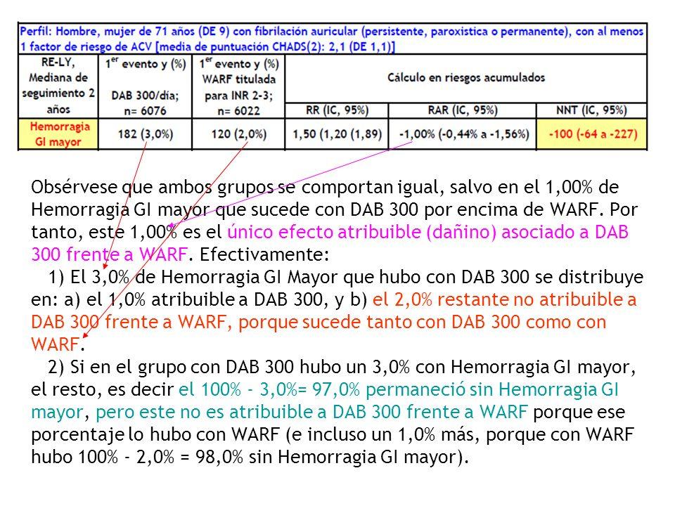 Obsérvese que ambos grupos se comportan igual, salvo en el 1,00% de Hemorragia GI mayor que sucede con DAB 300 por encima de WARF. Por tanto, este 1,0