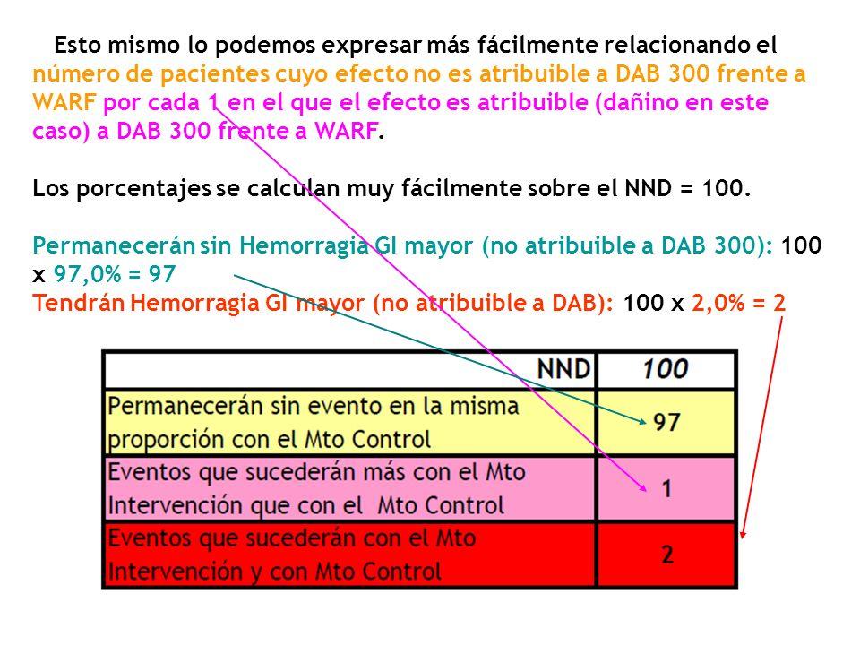 Esto mismo lo podemos expresar más fácilmente relacionando el número de pacientes cuyo efecto no es atribuible a DAB 300 frente a WARF por cada 1 en e
