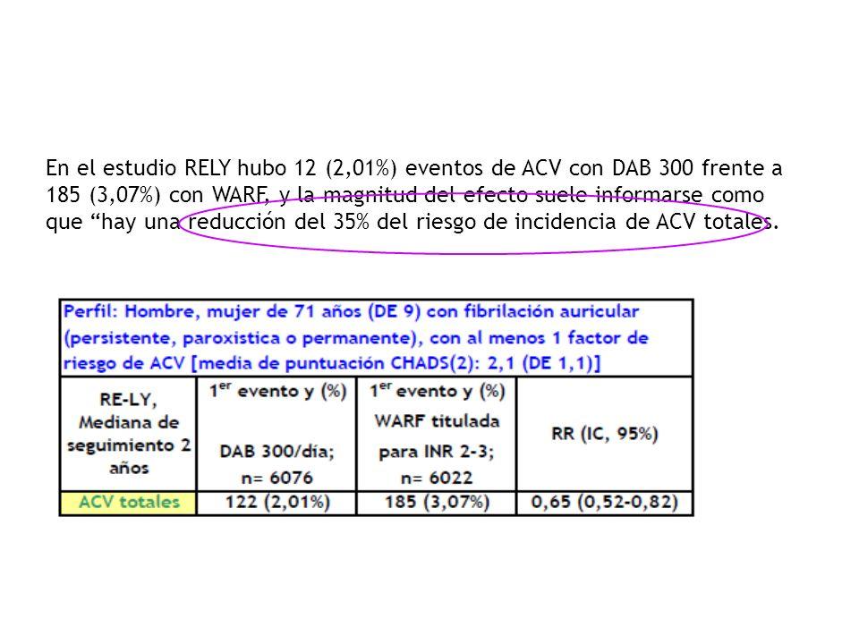 En el estudio RELY hubo 12 (2,01%) eventos de ACV con DAB 300 frente a 185 (3,07%) con WARF, y la magnitud del efecto suele informarse como que hay un