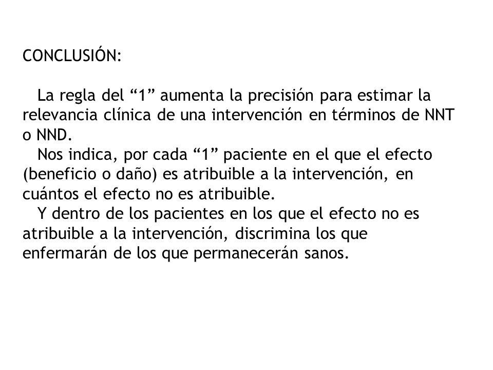 CONCLUSIÓN: La regla del 1 aumenta la precisión para estimar la relevancia clínica de una intervención en términos de NNT o NND. Nos indica, por cada