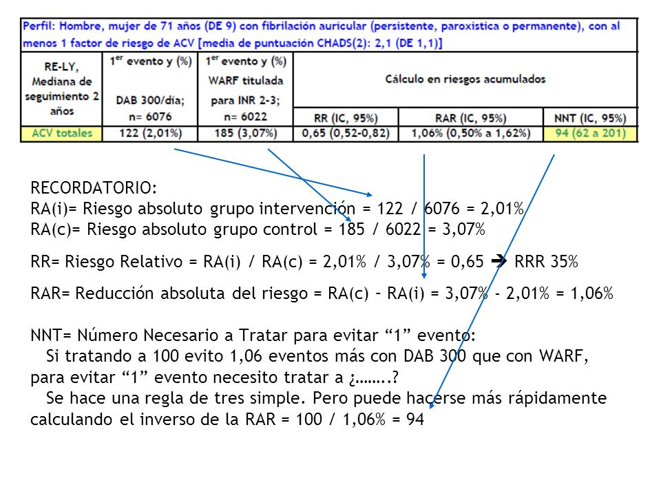 RECORDATORIO: RA(i)= Riesgo absoluto grupo intervención = 122 / 6076 = 2,01% RA(c)= Riesgo absoluto grupo control = 185 / 6022 = 3,07% RR= Riesgo Rela