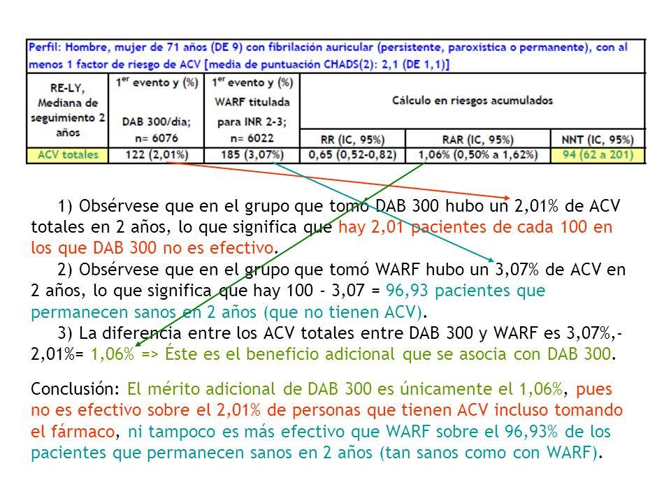 Esto mismo lo podemos expresar más fácilmente relacionando el número de pacientes en los que DAB 300 no es más efectivo que WARF por cada 1 en el que es más efectivo que WARF.