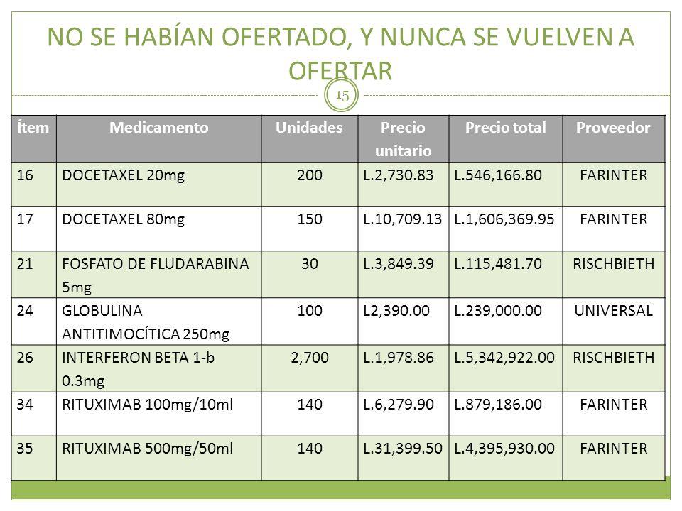 NO SE HABÍAN OFERTADO, Y NUNCA SE VUELVEN A OFERTAR 15 ÍtemMedicamentoUnidades Precio unitario Precio totalProveedor 16DOCETAXEL 20mg200L.2,730.83L.54