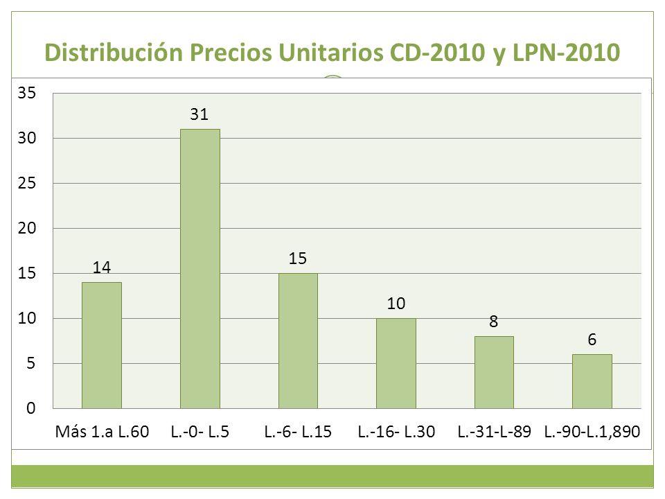 Distribución Precios Unitarios CD-2010 y LPN-2010 17