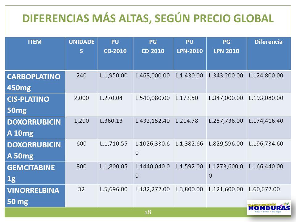 18 DIFERENCIAS MÁS ALTAS, SEGÚN PRECIO GLOBAL ITEM UNIDADE S PU CD-2010 PG CD 2010 PU LPN-2010 PG LPN 2010 Diferencia CARBOPLATINO 450mg 240L.1,950.00