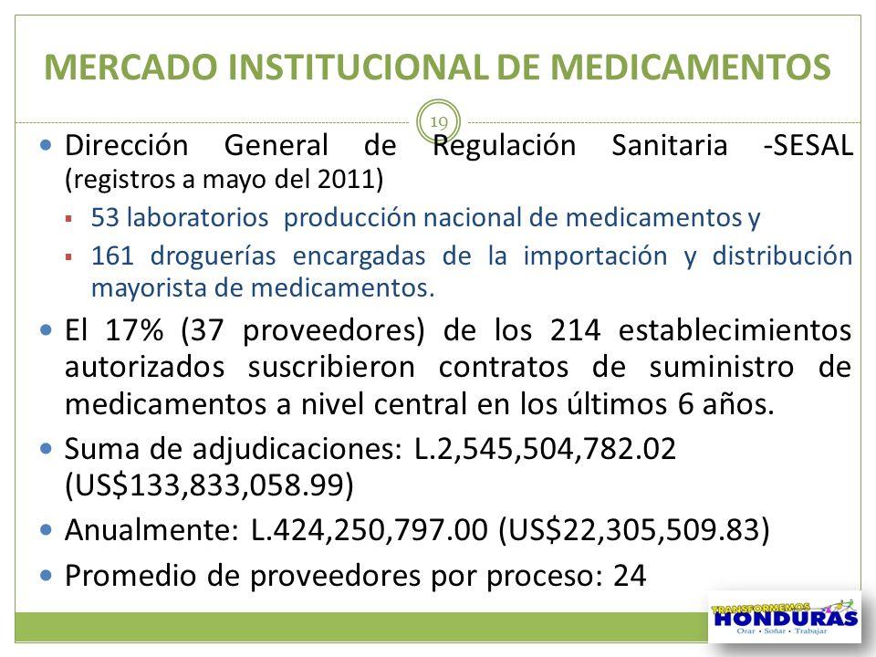 MERCADO INSTITUCIONAL DE MEDICAMENTOS 19 Dirección General de Regulación Sanitaria -SESAL (registros a mayo del 2011) 53 laboratorios producción nacio