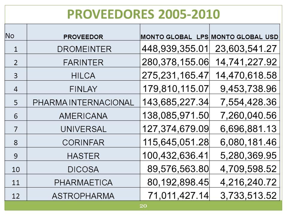 PROVEEDORES 2005-2010 20 No PROVEEDORMONTO GLOBAL LPSMONTO GLOBAL USD 1 DROMEINTER 448,939,355.01 23,603,541.27 2 FARINTER 280,378,155.06 14,741,227.9