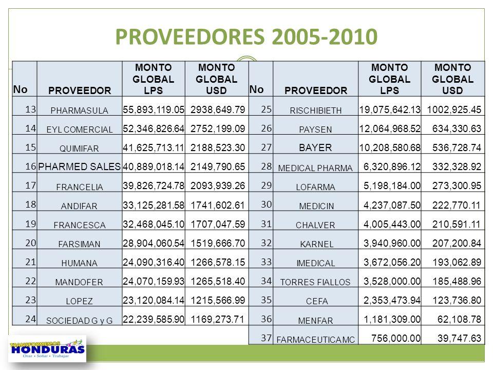 PROVEEDORES 2005-2010 21 No PROVEEDOR MONTO GLOBAL LPS MONTO GLOBAL USD No PROVEEDOR MONTO GLOBAL LPS MONTO GLOBAL USD 13 PHARMASULA 55,893,119.05 293