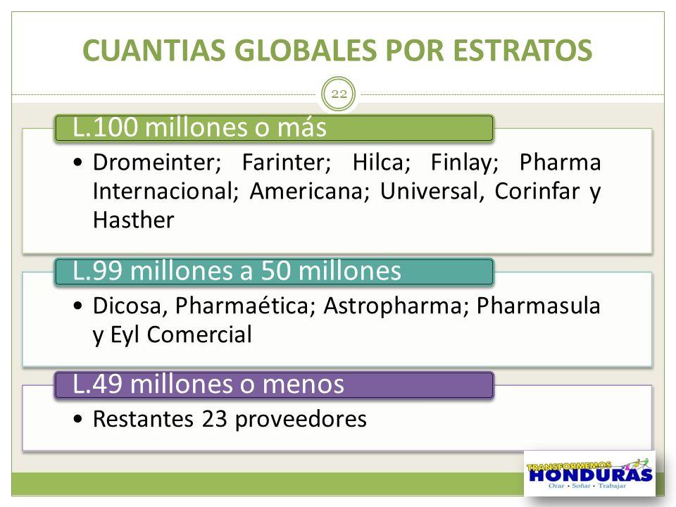 CUANTIAS GLOBALES POR ESTRATOS 22 Dromeinter; Farinter; Hilca; Finlay; Pharma Internacional; Americana; Universal, Corinfar y Hasther L.100 millones o