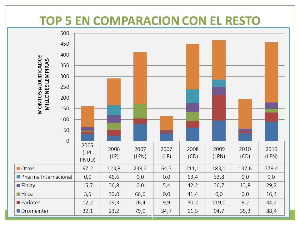 TOP 5 EN COMPARACION CON EL RESTO 24