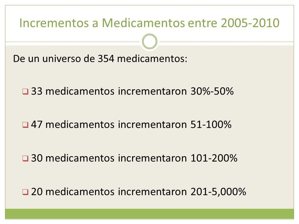 Incrementos a Medicamentos entre 2005-2010 De un universo de 354 medicamentos: 33 medicamentos incrementaron 30%-50% 47 medicamentos incrementaron 51-